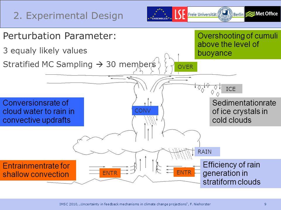 Perturbation Parameter: