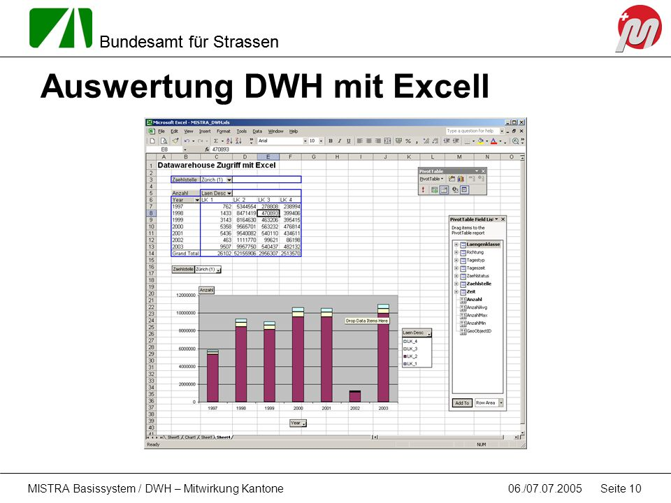 Auswertung DWH mit Excell