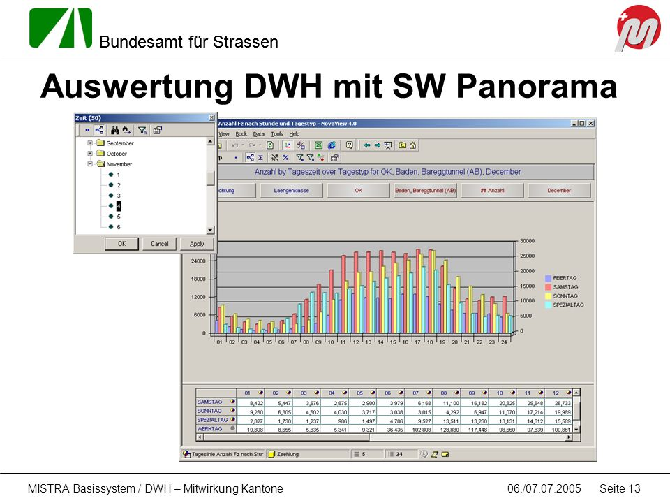 Auswertung DWH mit SW Panorama