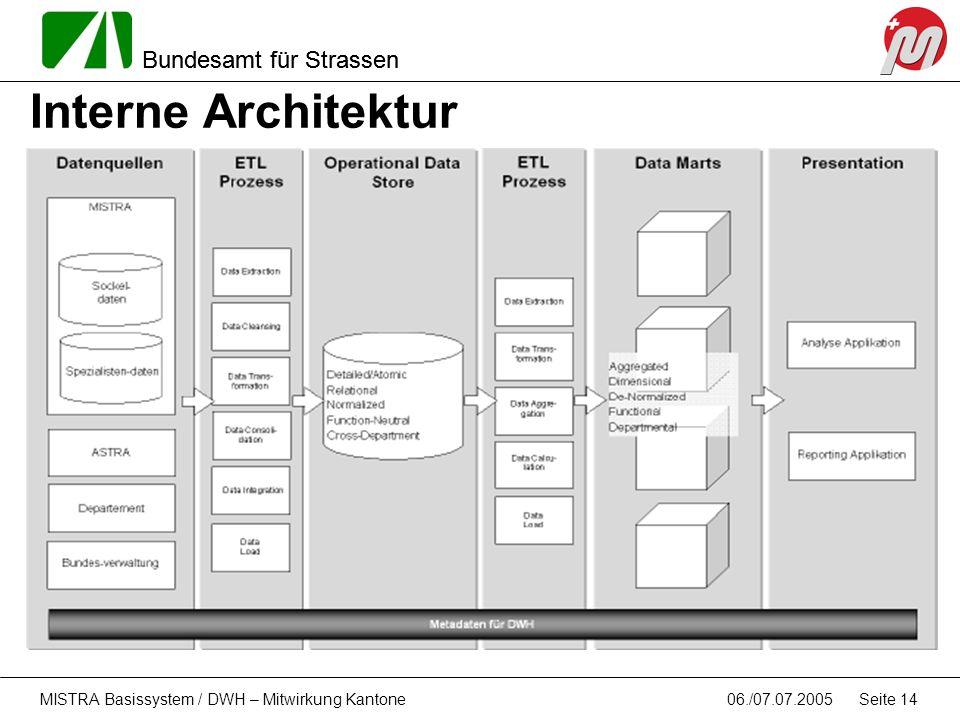 Interne Architektur MISTRA Basissystem / DWH – Mitwirkung Kantone