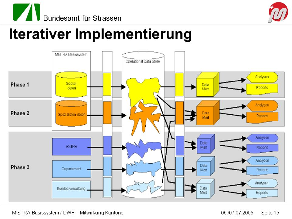 Iterativer Implementierung