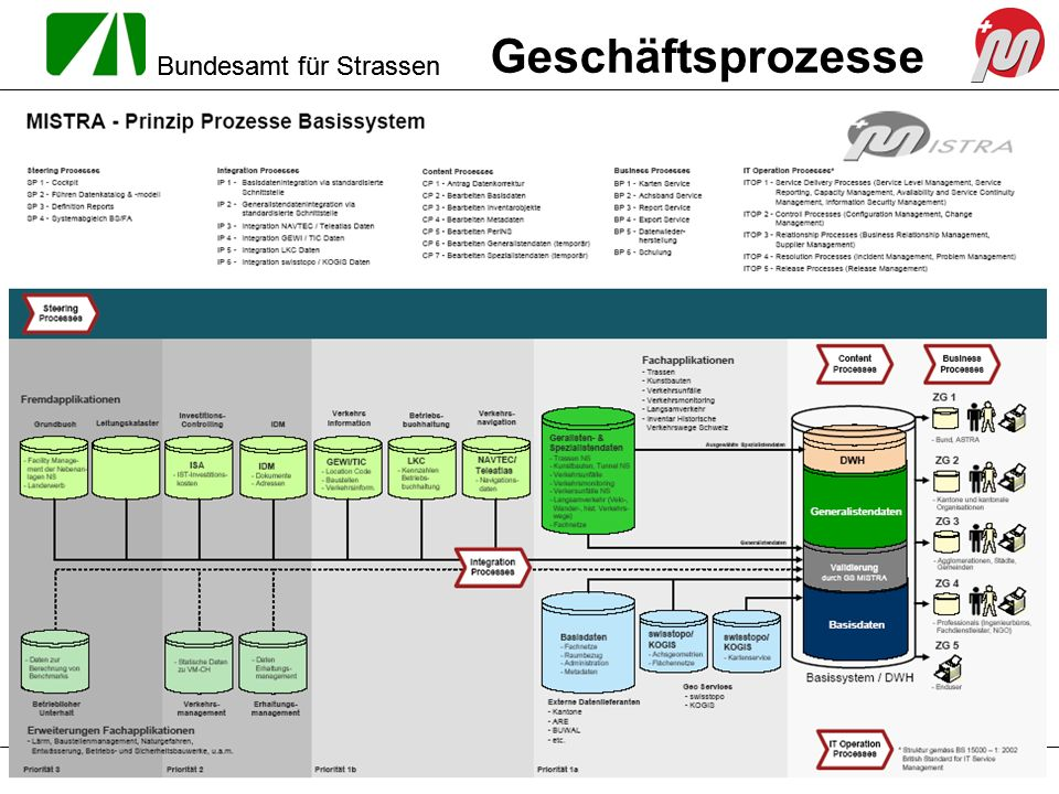 Geschäftsprozesse MISTRA Basissystem / DWH – Mitwirkung Kantone