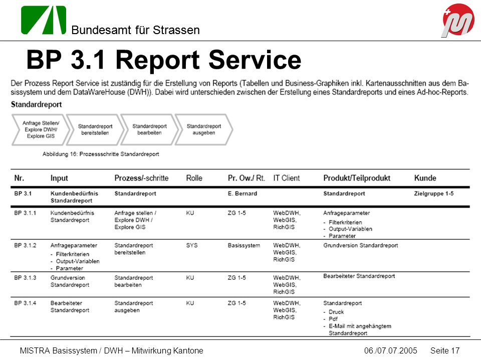 BP 3.1 Report Service MISTRA Basissystem / DWH – Mitwirkung Kantone