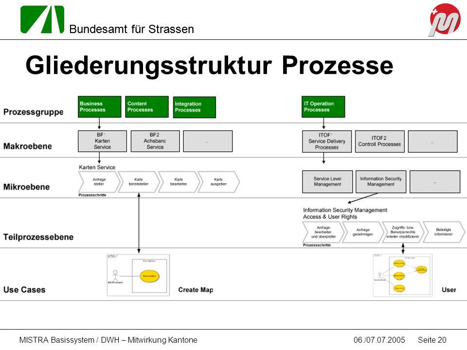Gliederungsstruktur Prozesse