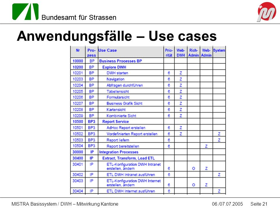 Anwendungsfälle – Use cases