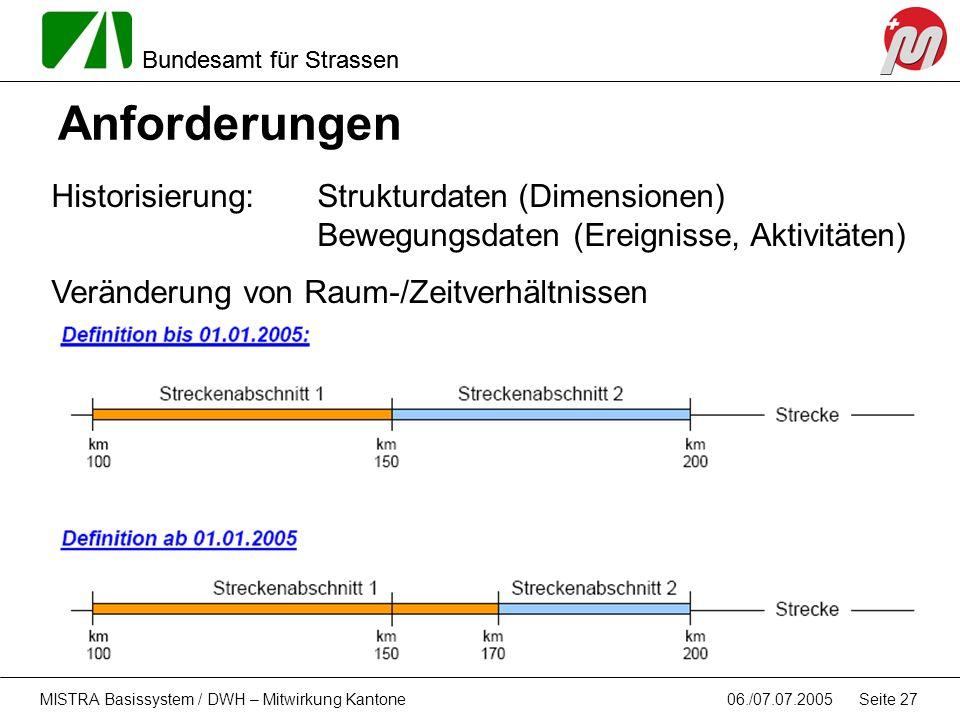 Anforderungen Historisierung: Strukturdaten (Dimensionen) Bewegungsdaten (Ereignisse, Aktivitäten)