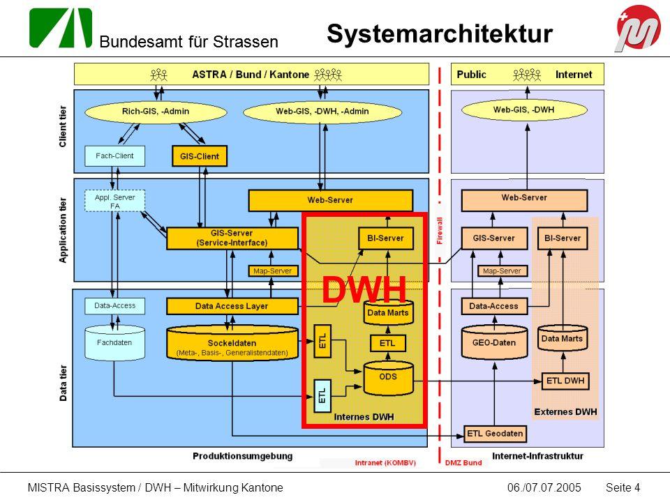 DWH Systemarchitektur MISTRA Basissystem / DWH – Mitwirkung Kantone