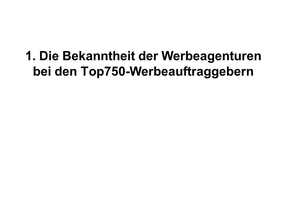 1. Die Bekanntheit der Werbeagenturen bei den Top750-Werbeauftraggebern