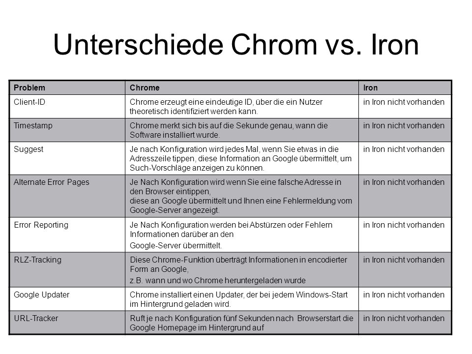 Unterschiede Chrom vs. Iron