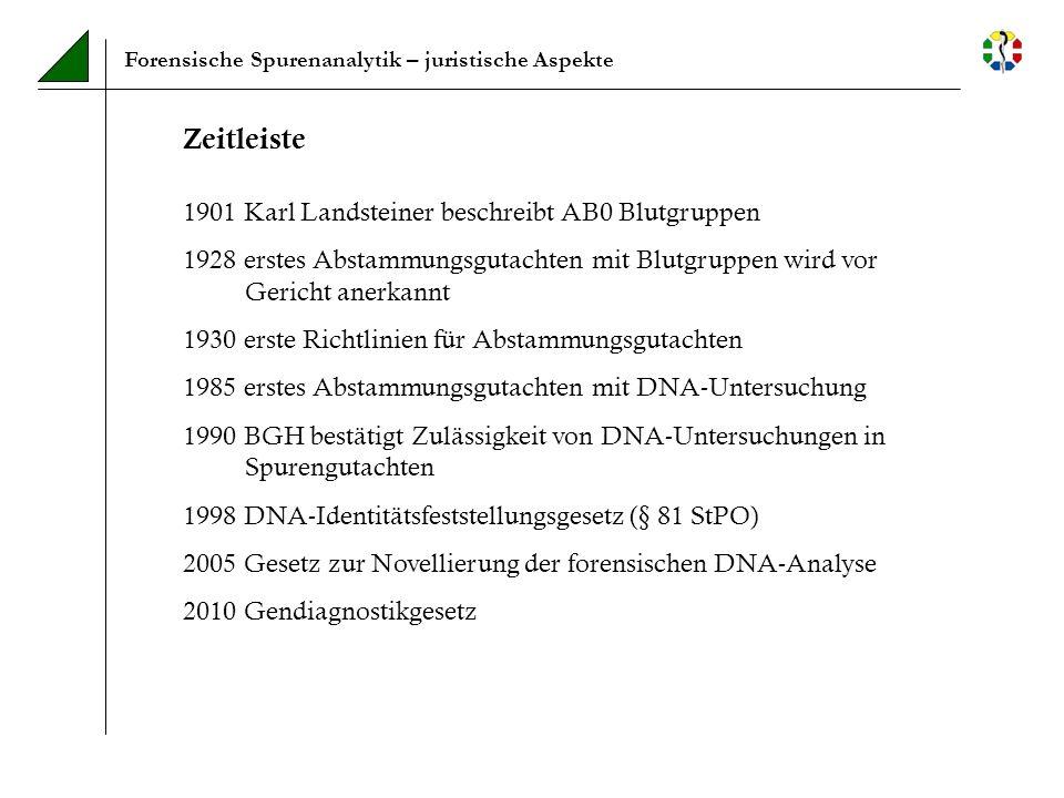 Zeitleiste 1901 Karl Landsteiner beschreibt AB0 Blutgruppen