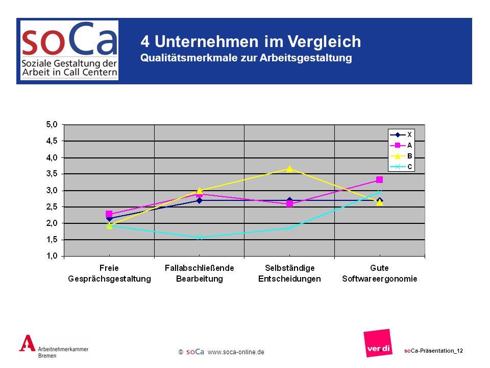 4 Unternehmen im Vergleich Qualitätsmerkmale zur Arbeitsgestaltung