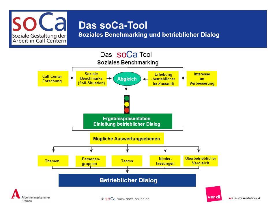 Ergebnispräsentation Einleitung betrieblicher Dialog