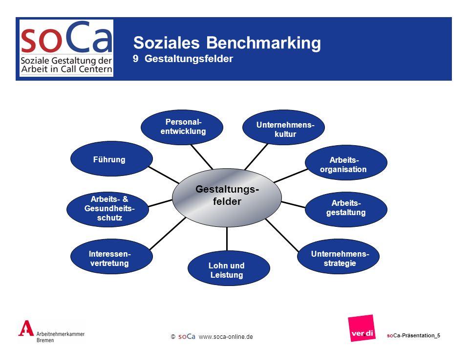 Personal- entwicklung Interessen- vertretung Unternehmens- strategie