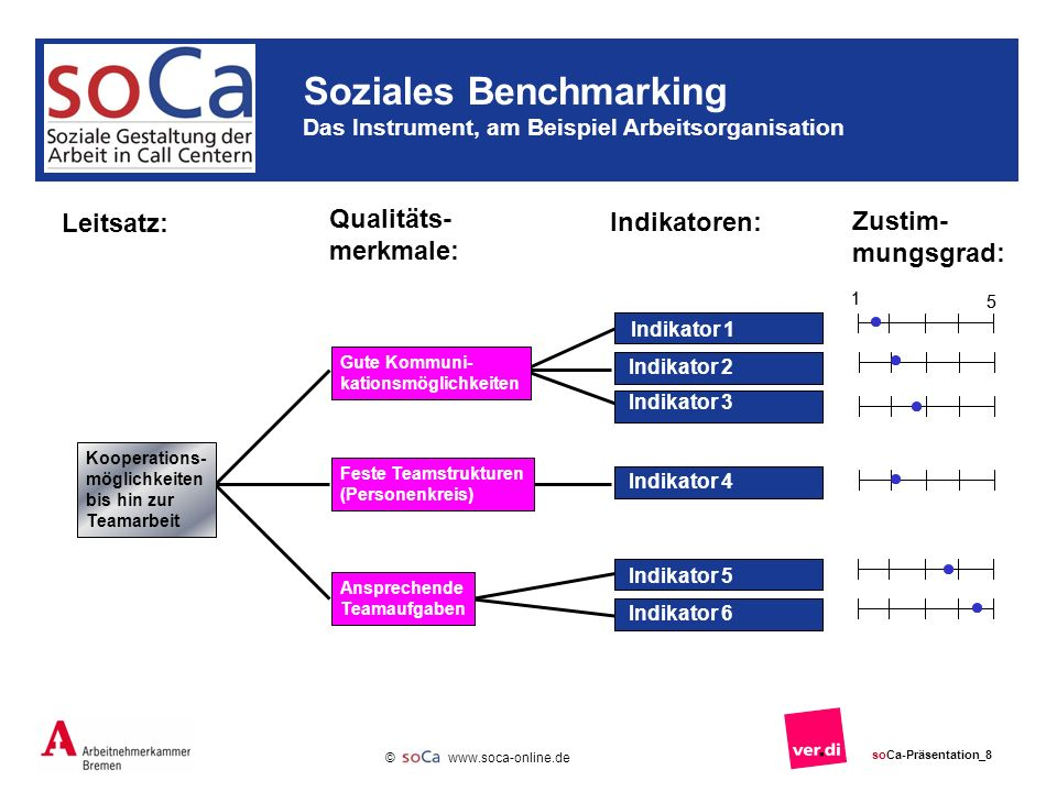 Soziales Benchmarking Das Instrument, am Beispiel Arbeitsorganisation