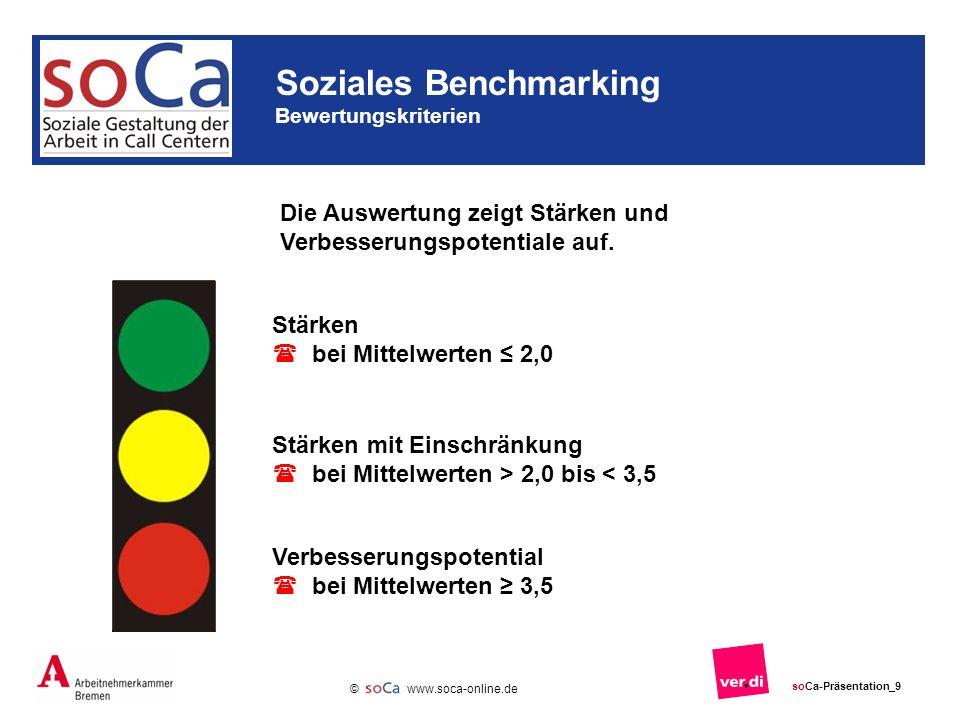 Soziales Benchmarking Bewertungskriterien