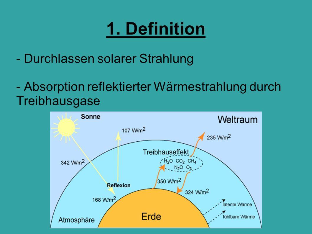 1. Definition - Durchlassen solarer Strahlung