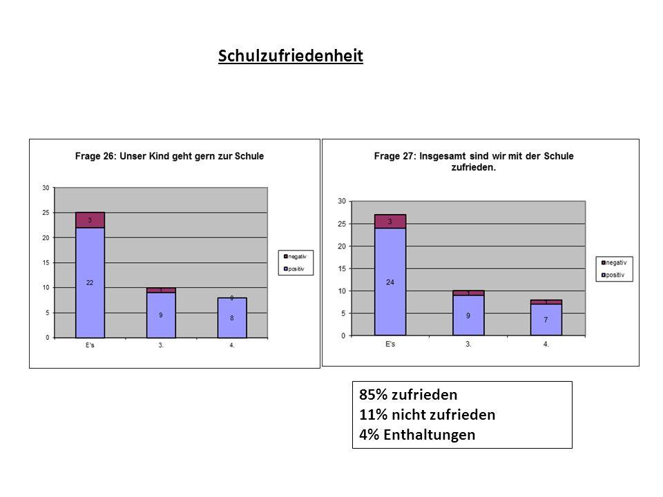 Schulzufriedenheit 85% zufrieden 11% nicht zufrieden 4% Enthaltungen