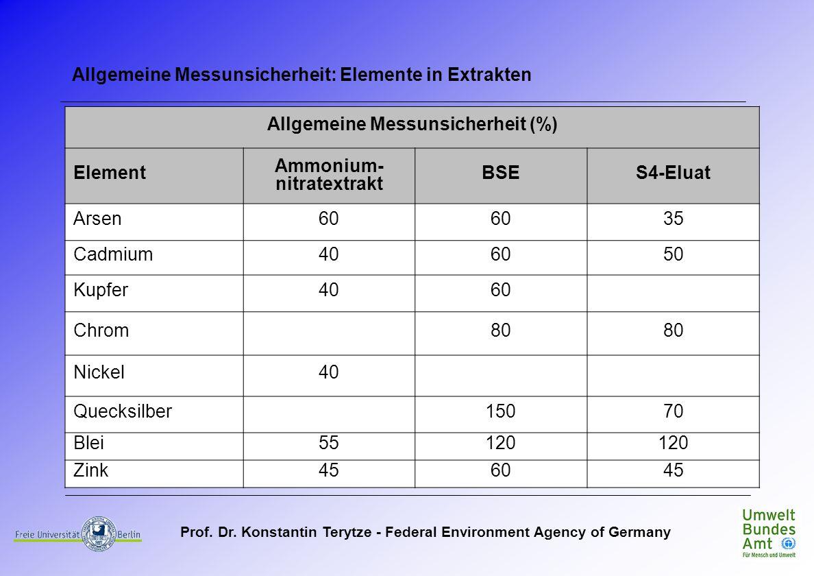 Allgemeine Messunsicherheit (%) Ammonium- nitratextrakt