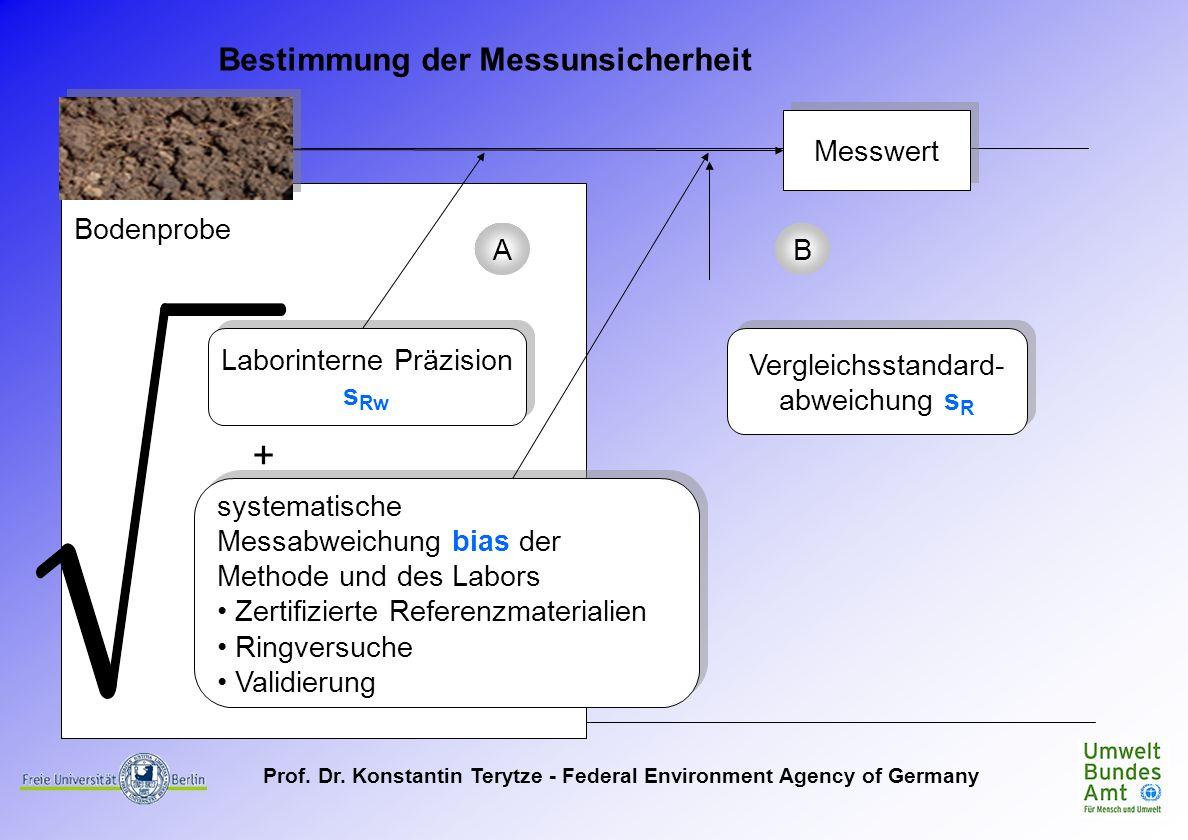 + Bestimmung der Messunsicherheit Messwert Bodenprobe A B