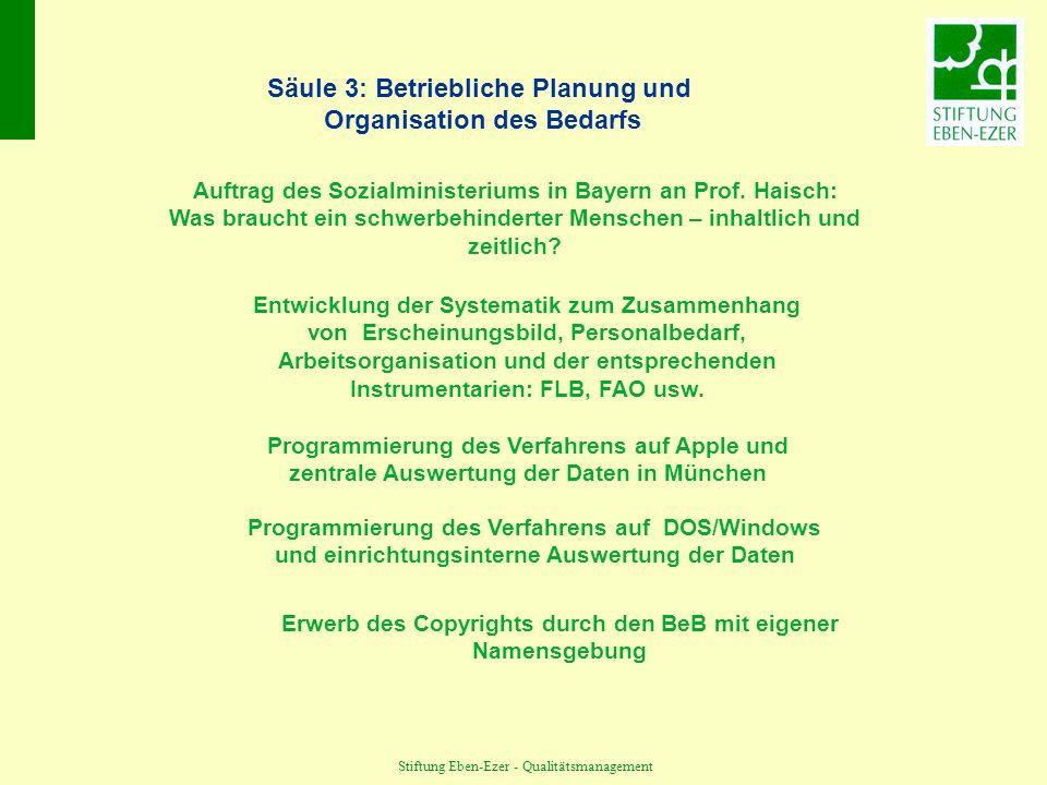 Säule 3: Betriebliche Planung und Organisation des Bedarfs