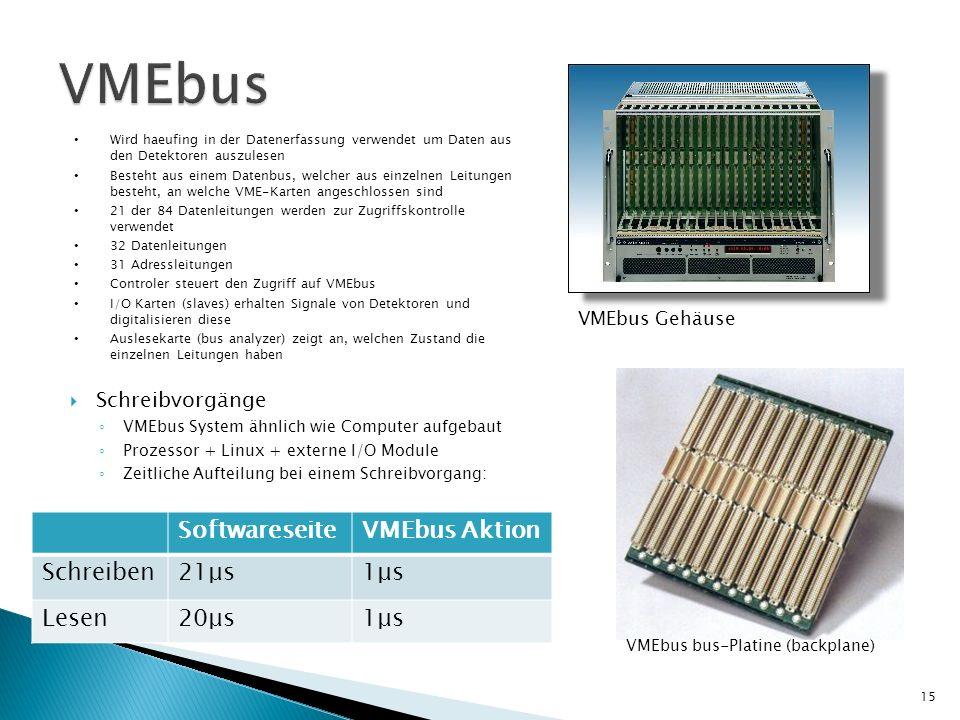 VMEbus Softwareseite VMEbus Aktion Schreiben 21μs 1μs Lesen 20μs