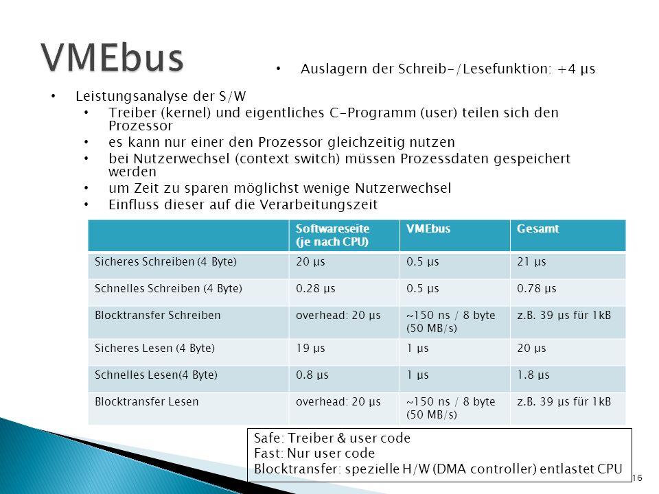 VMEbus Auslagern der Schreib-/Lesefunktion: +4 μs