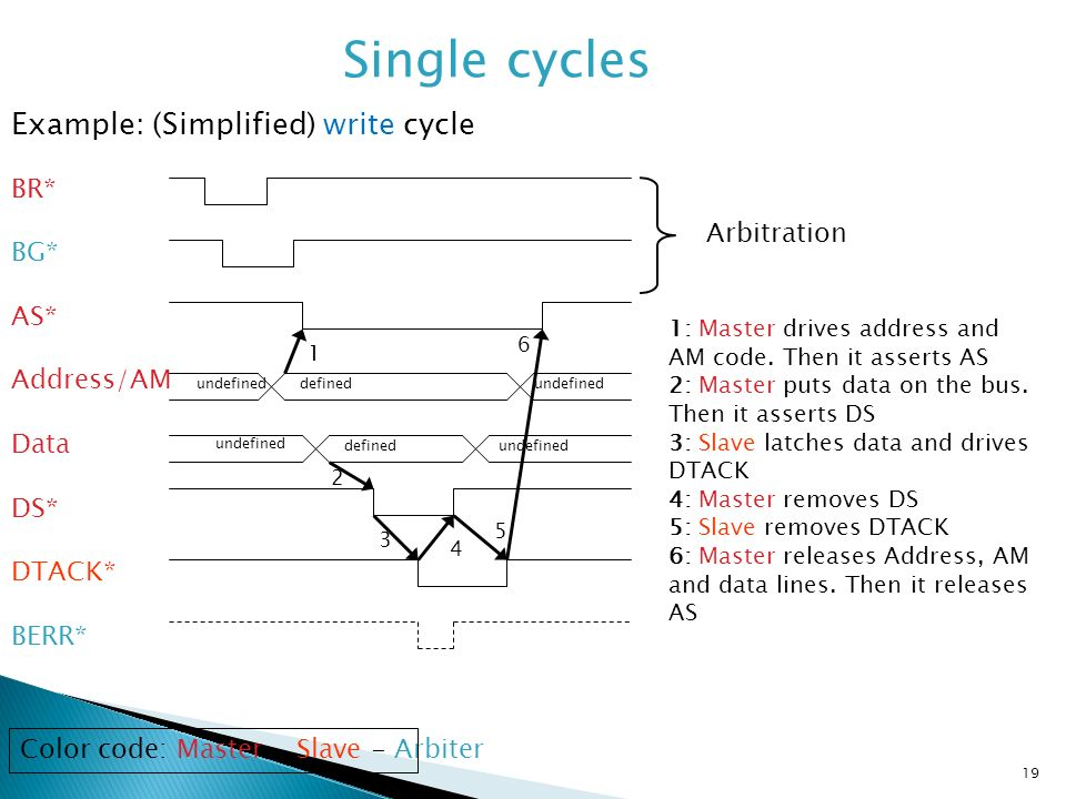 Single cycles Example: (Simplified) write cycle BR* BG* Arbitration