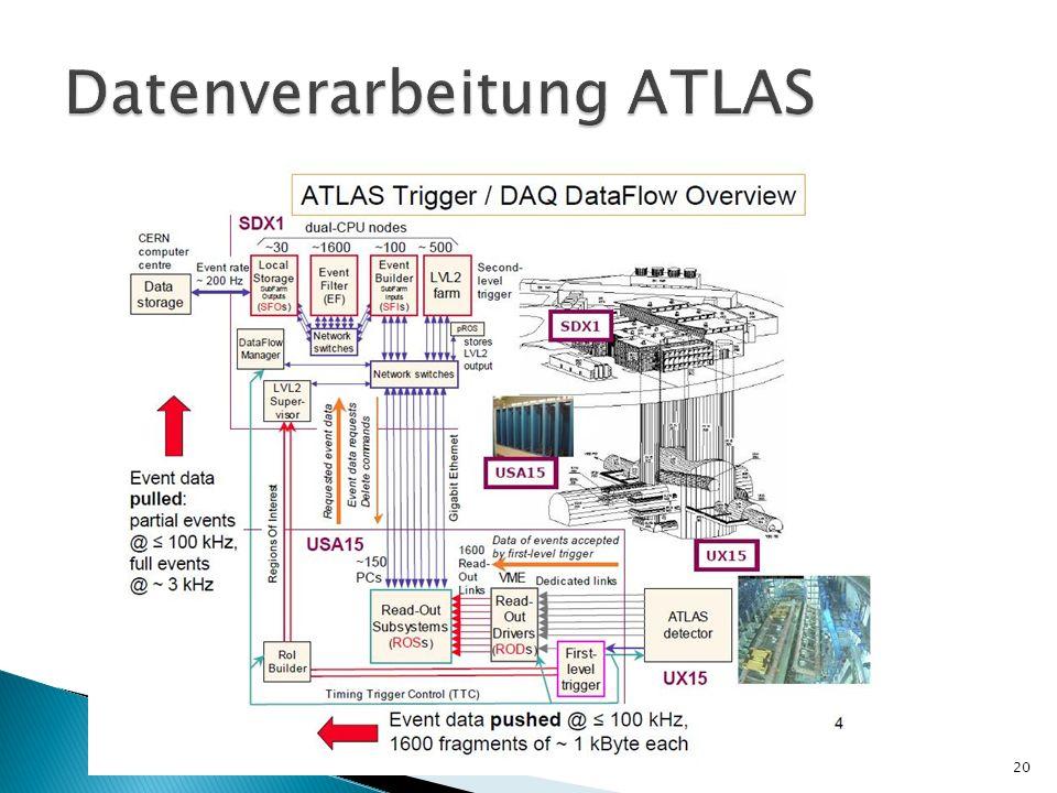 Datenverarbeitung ATLAS