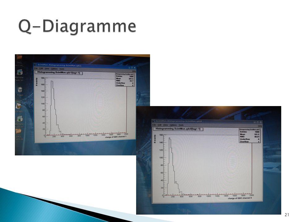Q-Diagramme