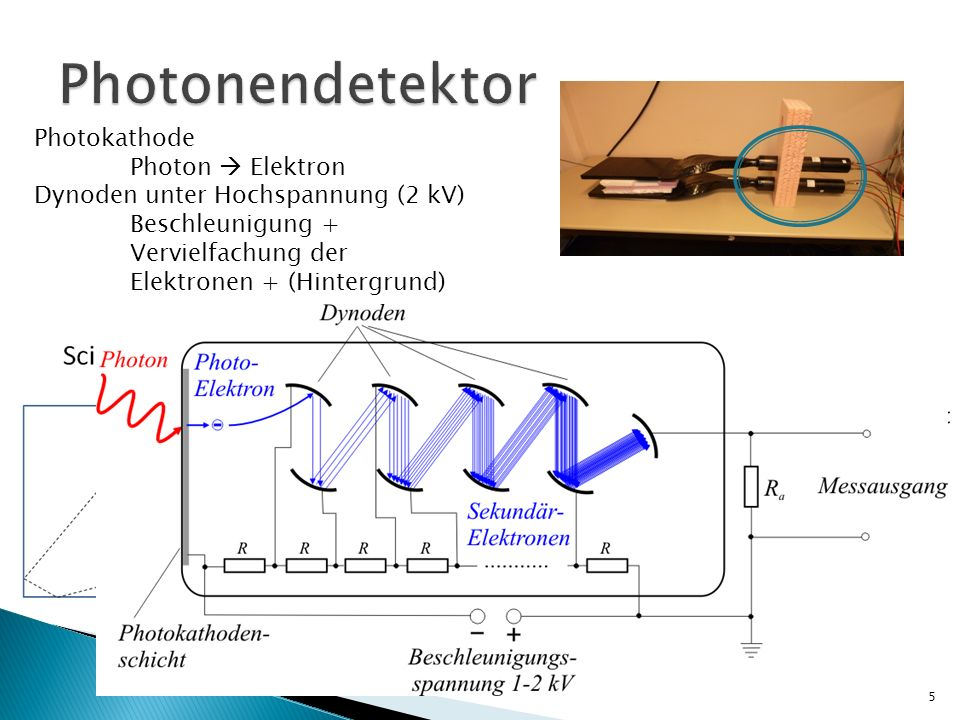 Photonendetektor Photokathode Photon  Elektron