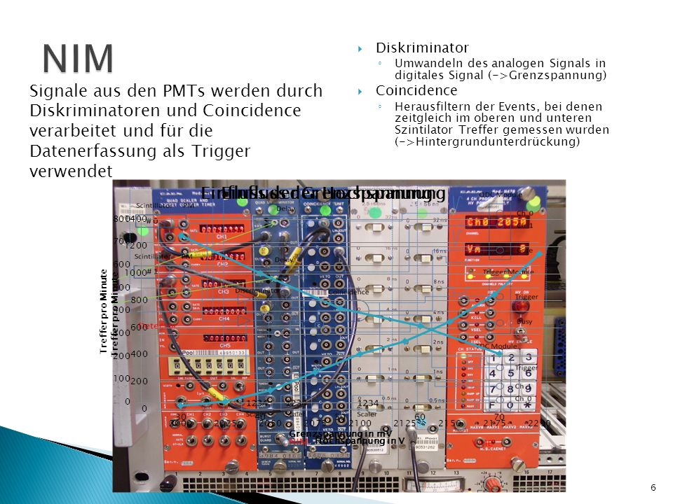 NIM Signale aus den PMTs werden durch Diskriminatoren und Coincidence