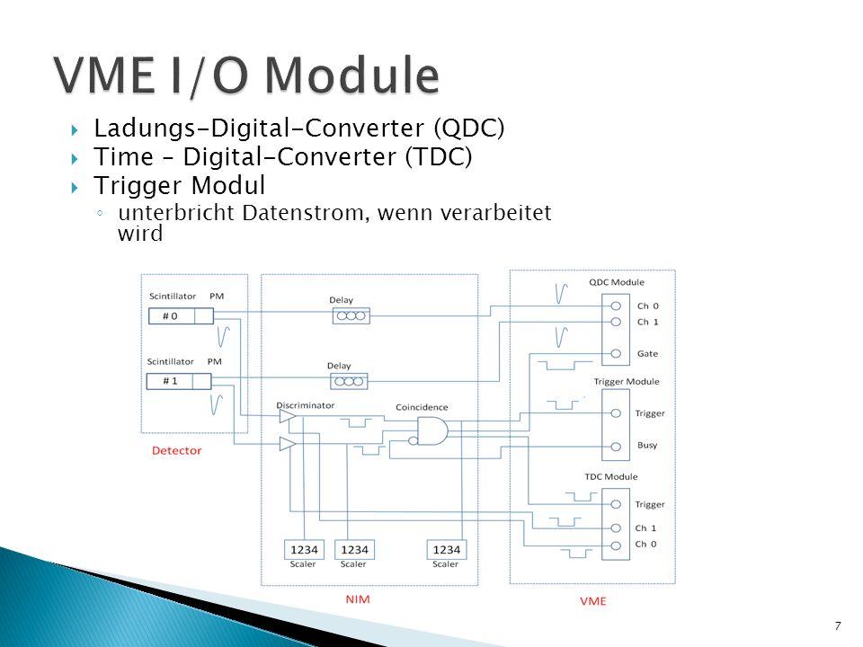 VME I/O Module Ladungs-Digital-Converter (QDC)