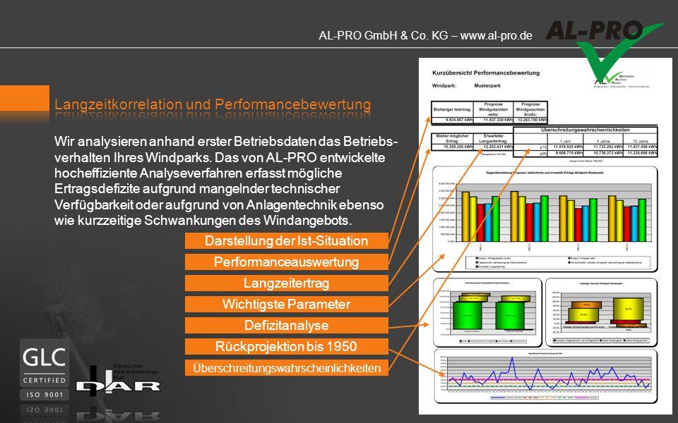 Langzeitkorrelation und Performancebewertung