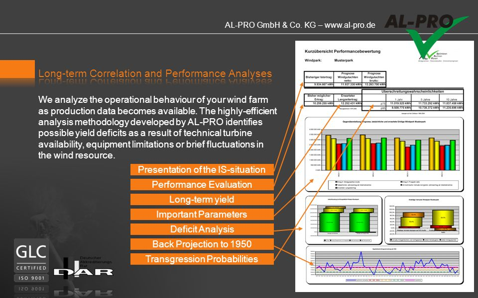 Long-term Correlation and Performance Analyses