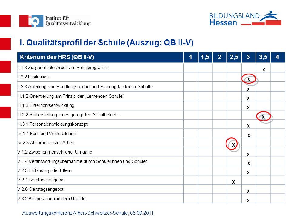 I. Qualitätsprofil der Schule (Auszug: QB II-V)
