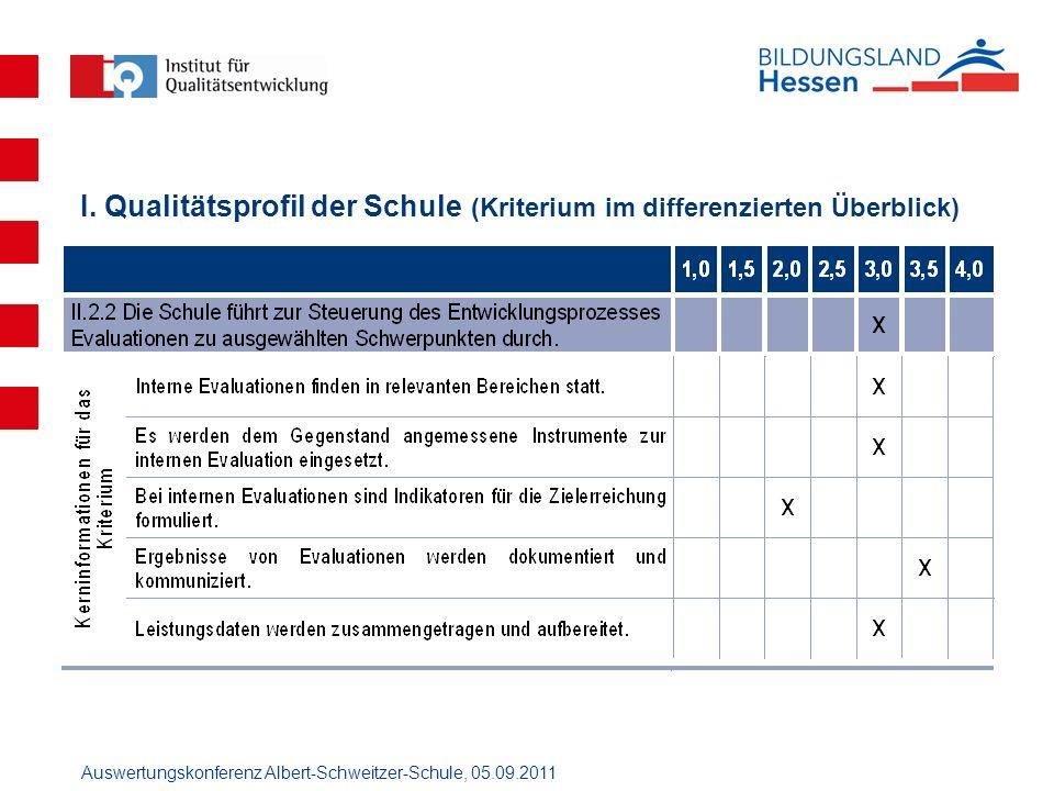 I. Qualitätsprofil der Schule (Kriterium im differenzierten Überblick)