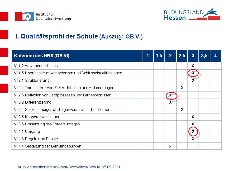 I. Qualitätsprofil der Schule (Auszug: QB VI)