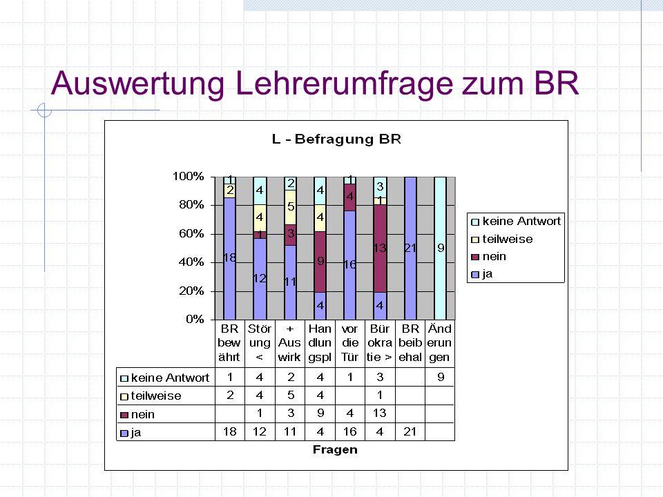 Auswertung Lehrerumfrage zum BR