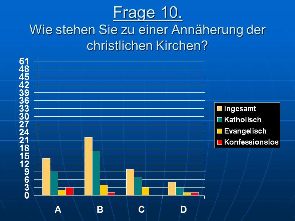 Frage 10. Wie stehen Sie zu einer Annäherung der christlichen Kirchen