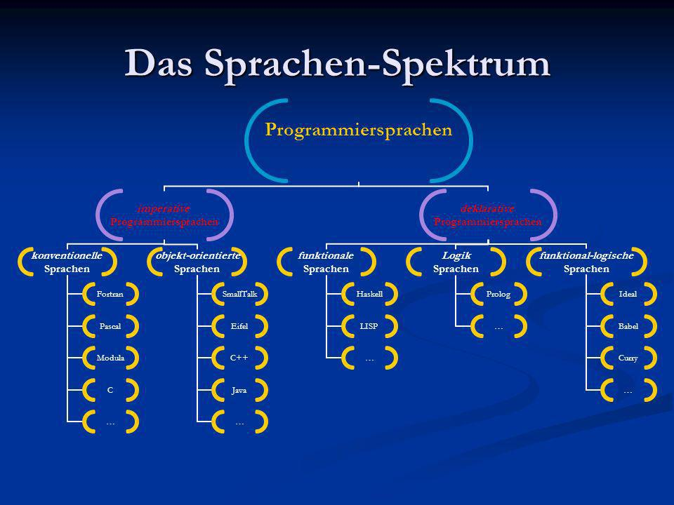 Das Sprachen-Spektrum