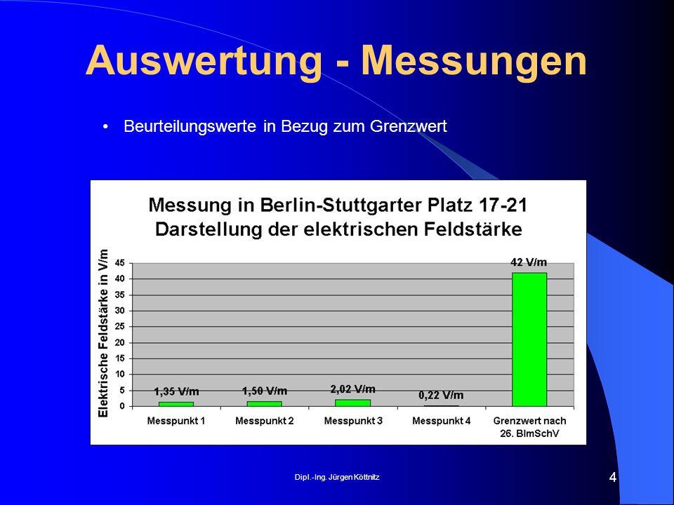 Auswertung - Messungen