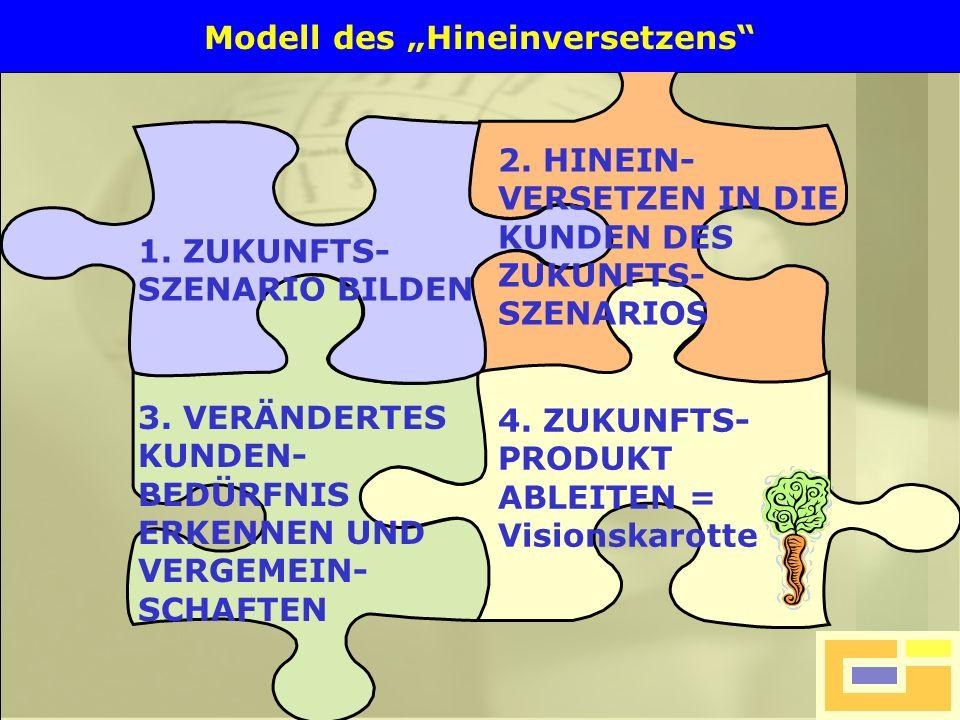 """Modell des """"Hineinversetzens"""