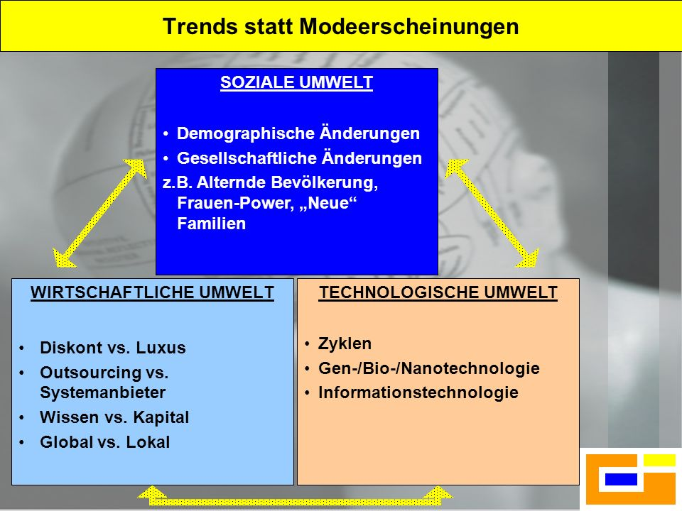 Trends statt Modeerscheinungen