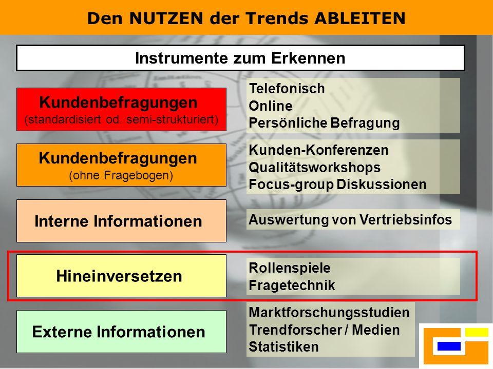 Den NUTZEN der Trends ABLEITEN