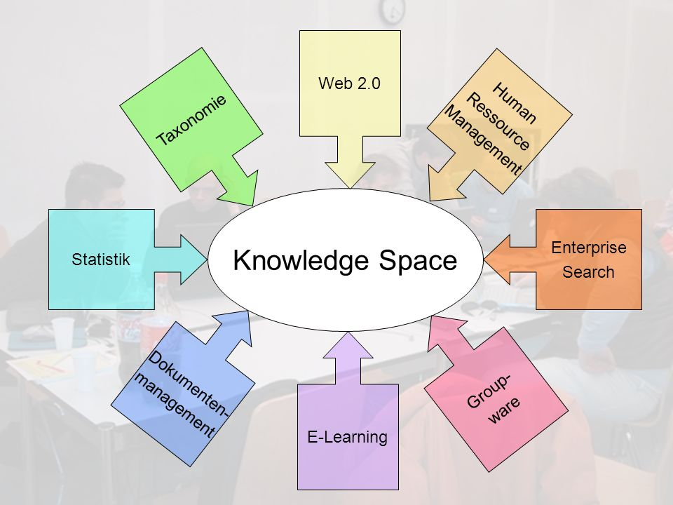 Knowledge Space Web 2.0 Human Taxonomie Ressource Management