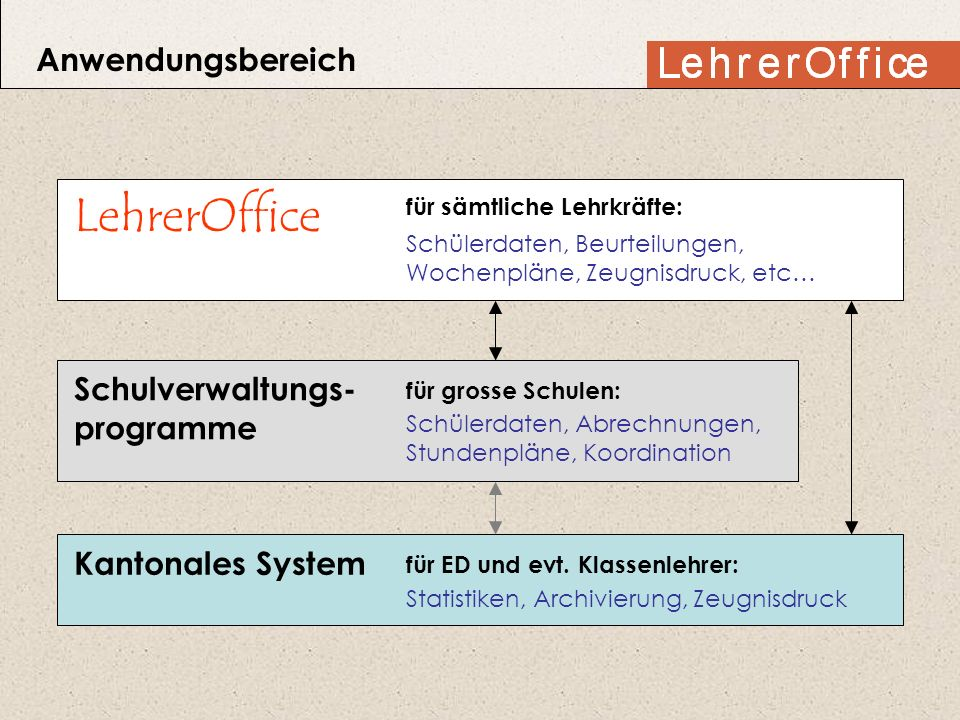 LehrerOffice Anwendungsbereich Schulverwaltungs- programme
