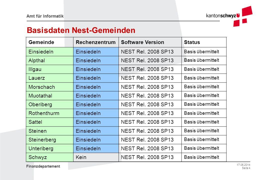 Basisdaten Nest-Gemeinden