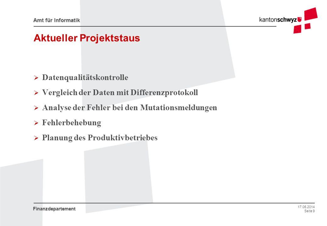 Aktueller Projektstaus
