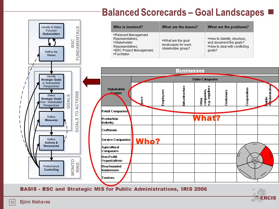 Balanced Scorecards – Goal Landscapes
