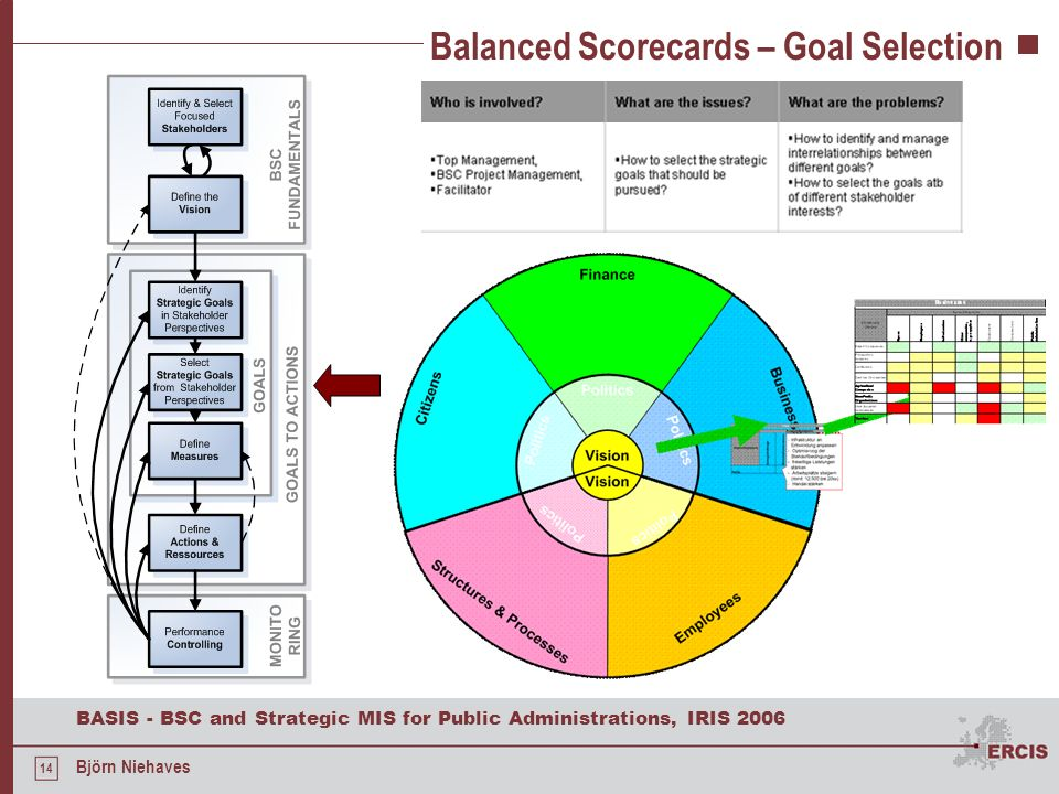 Balanced Scorecards – Goal Selection